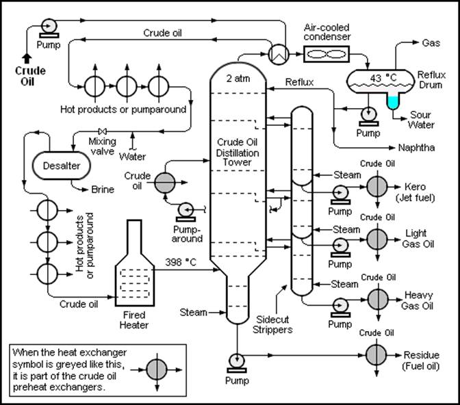 The crude oil distillation unit