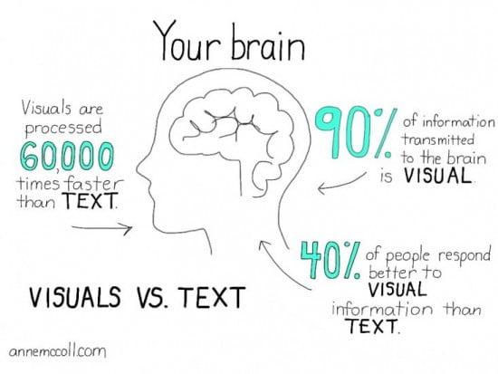 visual vs. text