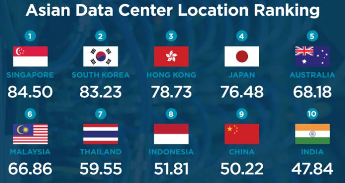 asia data center location