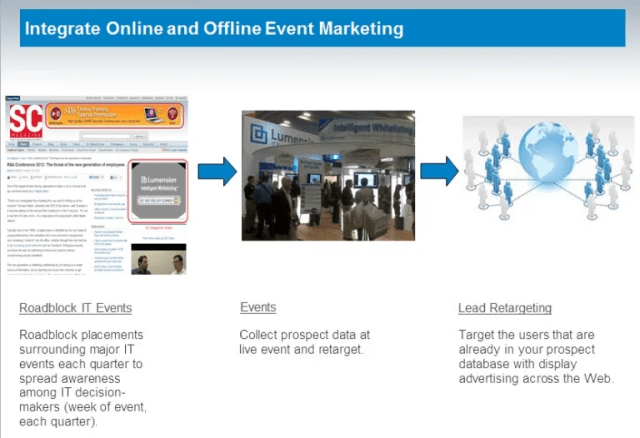Lumension strategy to integrate online and offline marketing initiatives
