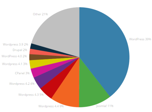 Top CMS in Malaysia (BY USAGE)