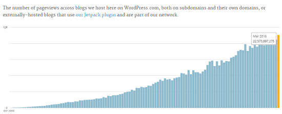 Over 409 Million people reading blogs Hosted on WordPress