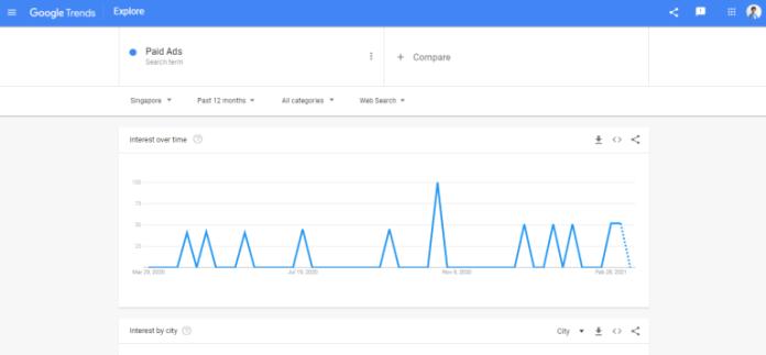 Google-Trends-Dashboard