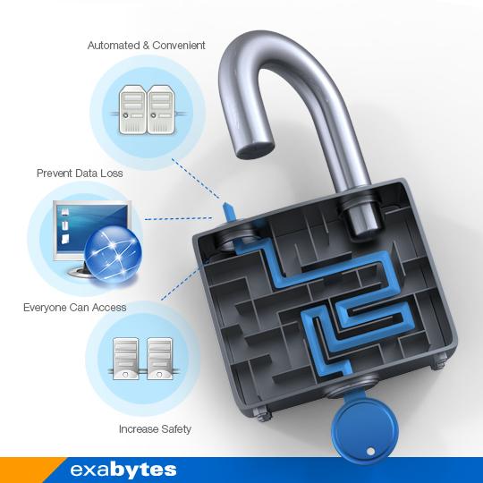 Benefits of Online Backup