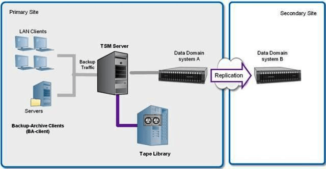 emc data diagram active and passive transport venn e20 385 exam tutorial practice questions 100 free how many copies of the must tsm server database track at primary site