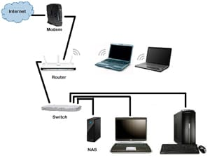 SOHO Network Requirements Planning And Implementation