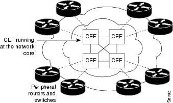 Cisco Express Forwarding Concepts & Challenges