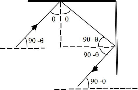 Ask Questions for CBSE Class 12 , Physics , Ray Optics