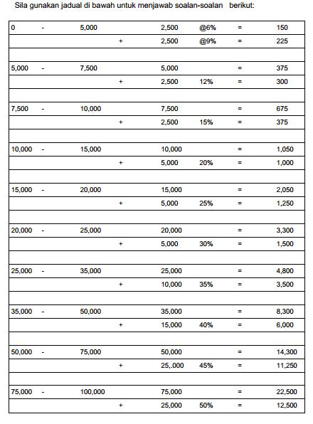Kemahiran Menginterpretasi Data Exam PTD