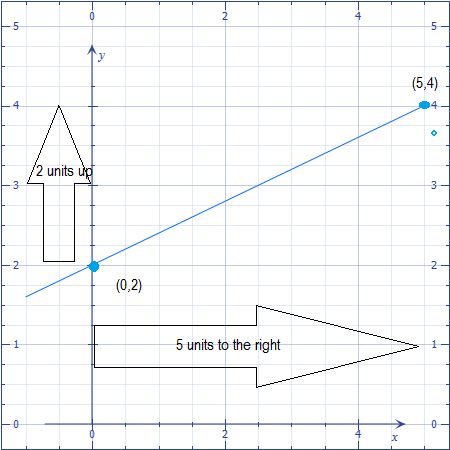 Slope Intercept Form Examples And Exercises