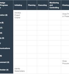 pmp process chart wip2 [ 1268 x 1152 Pixel ]