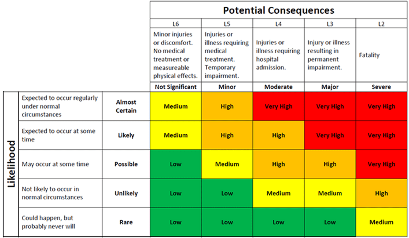 Risk Matrix Example