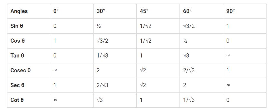 Trigonometry Ratios Table