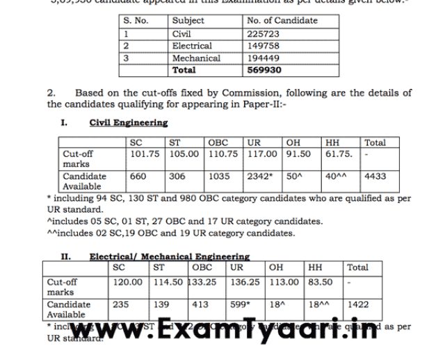 SSC JE 2017 Paper-1 Result Out - List PDF Downloada - Exam Tyaari