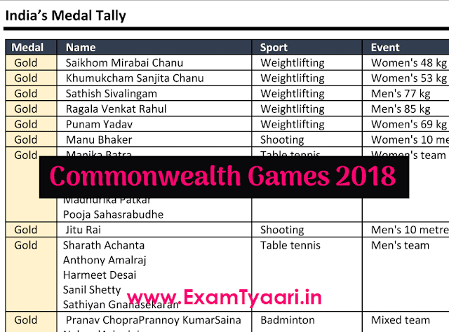 Commonwealth Games 2018 GK - India's Medals & Records [PDF Download] - Exam Tyaari
