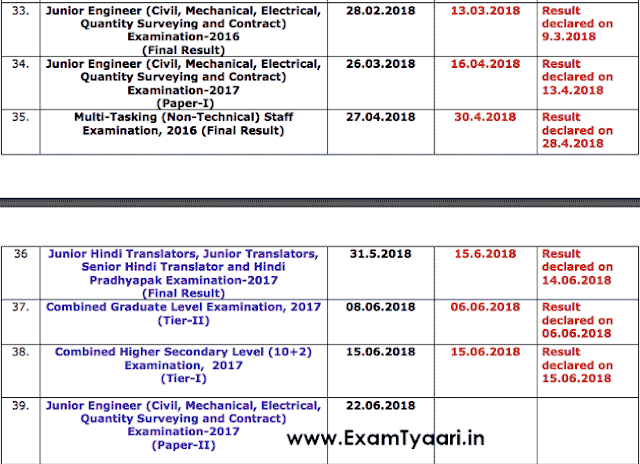 SSC Result Status Report - June 15th, 2018 [PDF Download] - Exam Tyaari