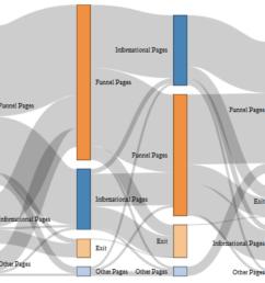 sankey diagram of website traffic [ 1436 x 800 Pixel ]