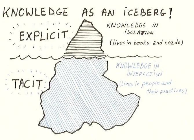 knowledge iceberg explicit tacit