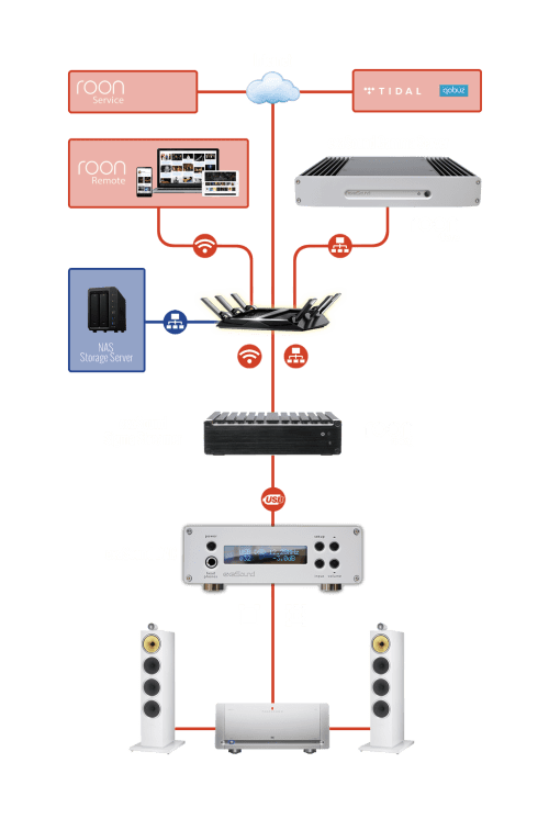small resolution of the following diagram illustrates how to connect the exasound sigma streamer to your home network for use with roon
