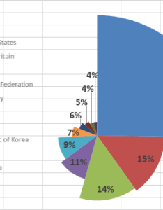 Excel board also how to create  pie chart in which each slice has different radius rh