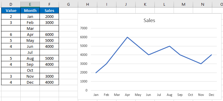 How To Show True Blanks In A Chart In Excel