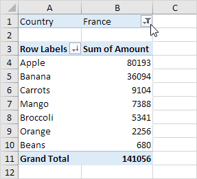 Filtered Pivot Table