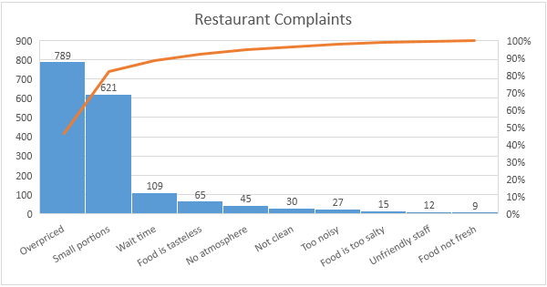 parato chart