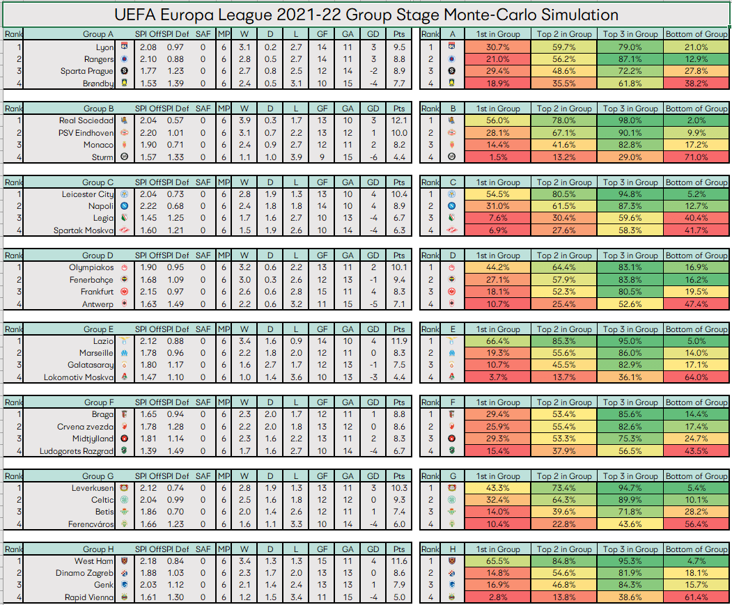 Europa League Score Table in Excel with Prediction