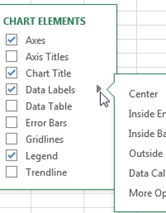 In excel format most chart elements from the icon also layout tab is missing articles rh excelarticles