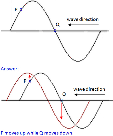 Properties of Wave Motion - Excel@Physics