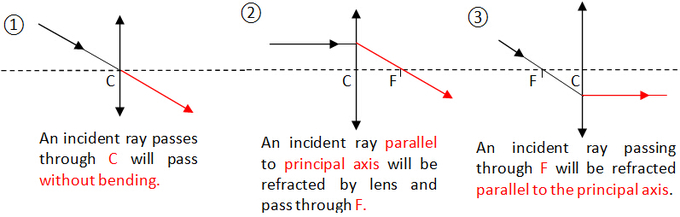 How To Draw A Concave Lens Ray Diagram You Must Draw These Properly