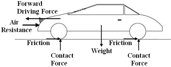 Simple Force Diagram Physics, Simple, Free Engine Image
