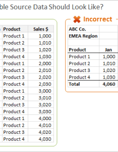 Pivot table source data comparison also how to setup for tables unpivot in excel rh excelcampus