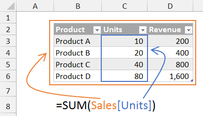 Table Formula Example