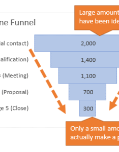 Explanation of the funnel chart in excel also how to create  sales campus rh excelcampus