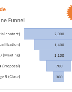 Sales pipeline funnel chart excel how to guide also create  in campus rh excelcampus