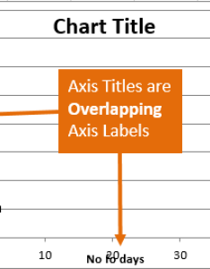 Excel chart titles overlap axis labels also resize the plot area in and rh excelcampus
