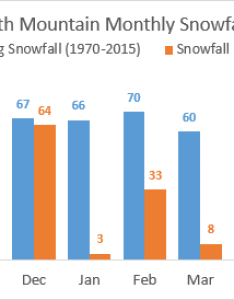 Average monthly snowfall vs current year excel chart also  dashboard rh excelcampus