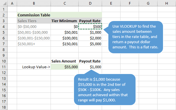 tiered sales commission structure