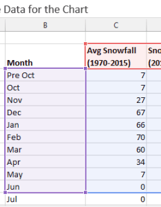 Source data setup for the clustered column chart in excel also monthly average vs current year  dashboard rh excelcampus