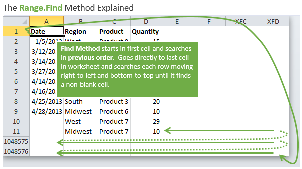 VBA Tutorial: Find the Last Row. Column. or Cell in Excel