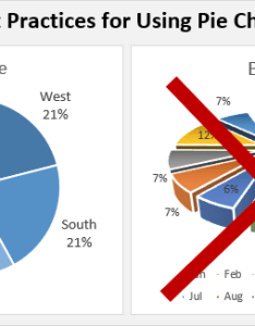 also when to use pie charts in dashboards best practices excel campus rh excelcampus
