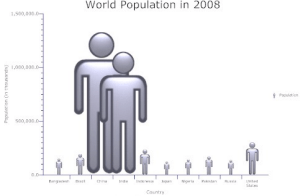 bad-bar-population-chart