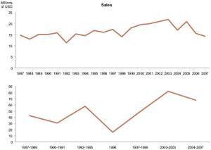 wrong-line-chart