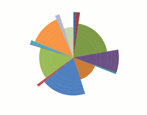 16 creative pie charts to spice up your next infographic the excel