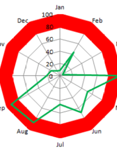 Recently also how to highlight or color rings in an excel radar chart rh exceldashboardtemplates