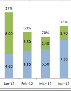 Image also how to put percentage labels on top of  stacked column chart rh exceldashboardtemplates