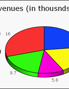 also how to create  dynamic excel pie chart using the offset function rh exceldashboardtemplates