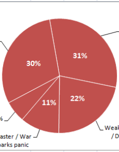 also how to make  wsj excel pie chart with labels both inside and rh exceldashboardtemplates