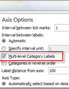 Yesterday  showed you how can use the horizontal axis option of  cmulti level category labels   to create  new wave excel chart data table also fake an with this trick rh exceldashboardtemplates